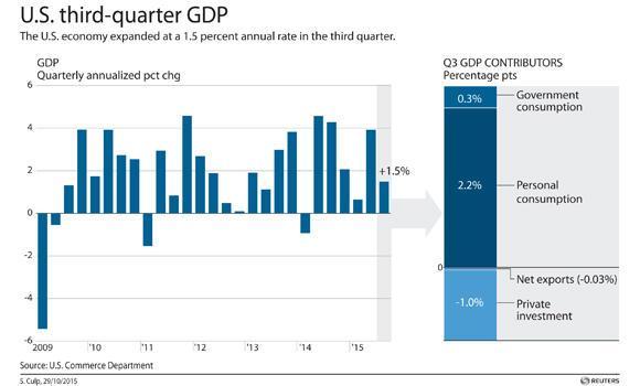 file-30-US-THIRD-QUARTER-GDP